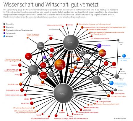 ffg_jahresbericht_grafik-vernetzung