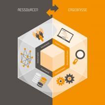Infografik: Salzburg Research Wissensbilanz © Salzburg Research