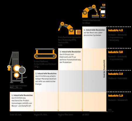 Industrie40_Grafik_web