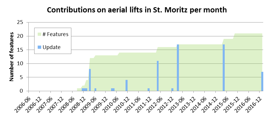 Contributions on aerial lifts in St. Moritz per month