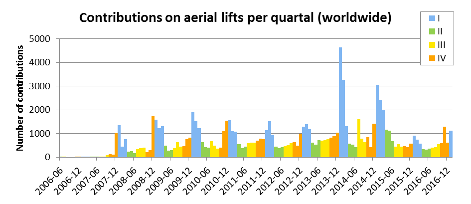 Contributions on aerial lifts per quartal (worldwide)