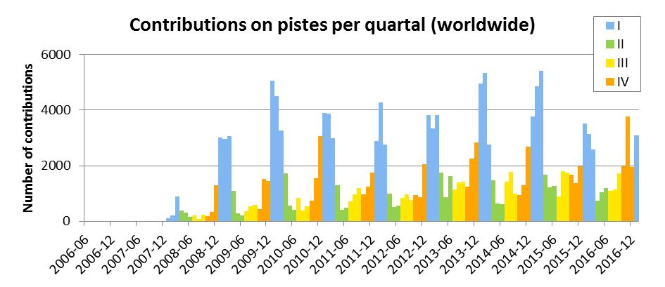 Contributions on pistes per quartal (worldwide)