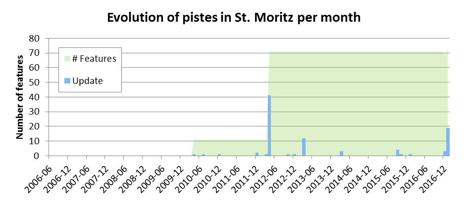Evolution of pistes in St. Moritz per month