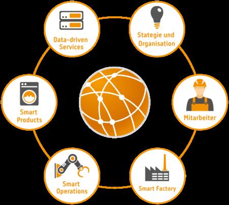 """Die strategischen Handlungsfelder der Digitalisierung (Grafik: Salzburg Research, nach der Studie """"Industrie 4.0-Readiness"""" der IMPULS-Stiftung des VDMA)"""