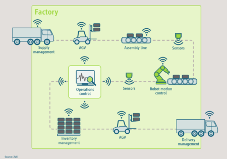 Exemplary application areas of 5G in the factory of the future