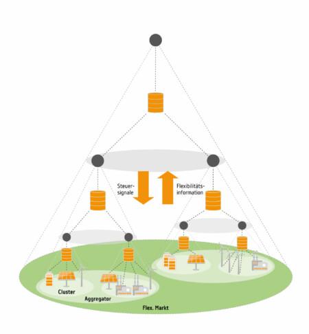 Systemarchitektur für den Flexibilitätshandel