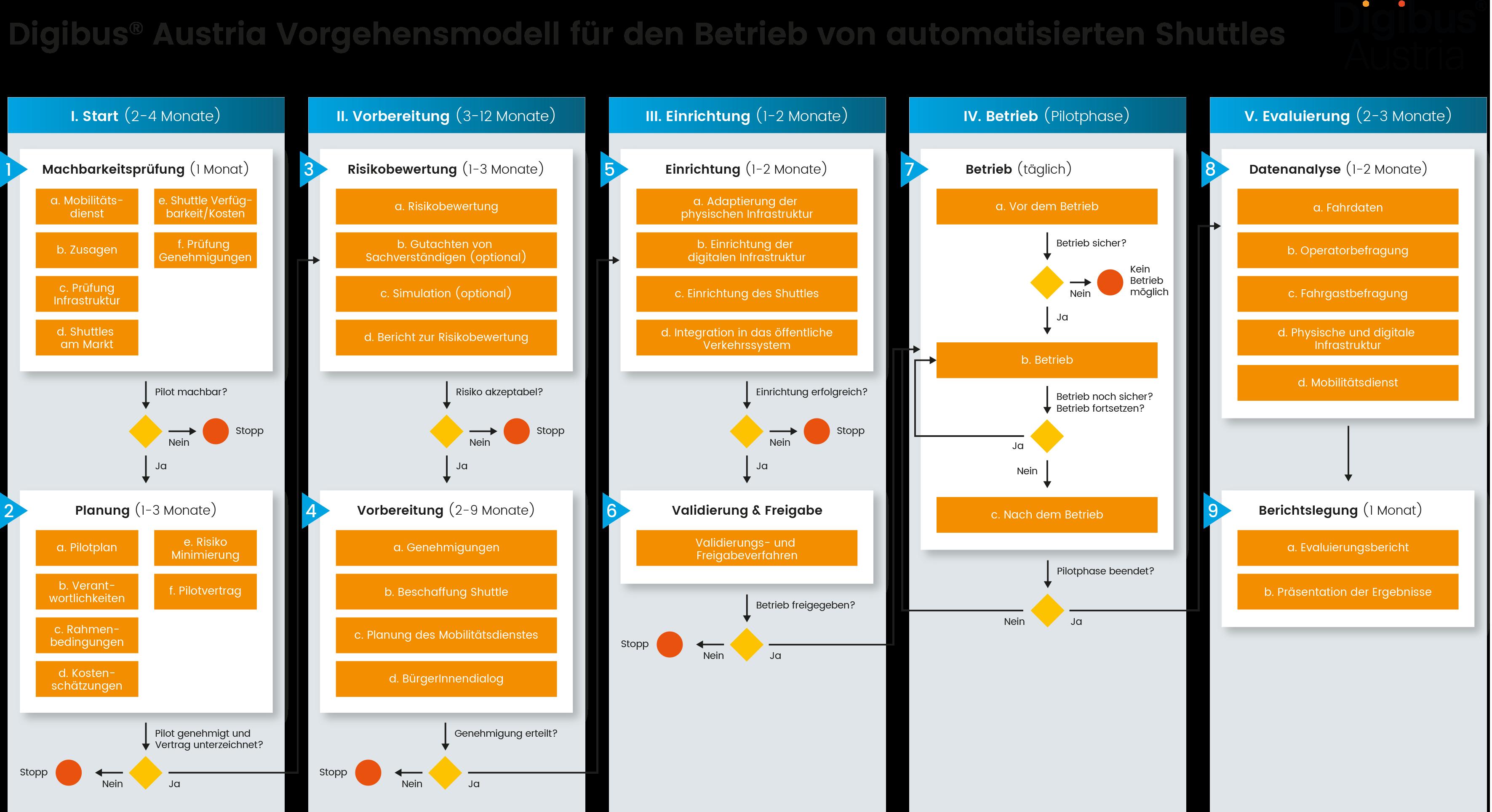 Digibus Vorgehensmodell